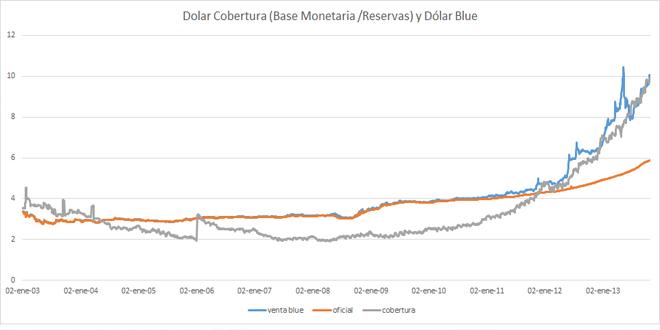 Sobre la relación entre las Reservas, la Base Monetaria y el precio del Blue