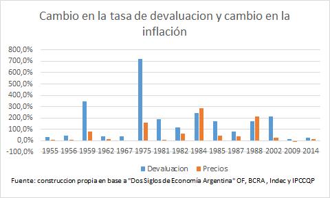 devaluacion y precios